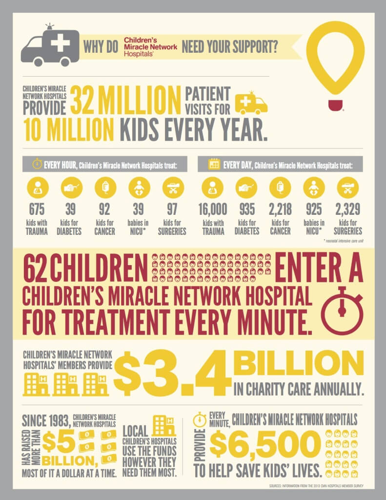 About the Children's Miracle Network Hospitals