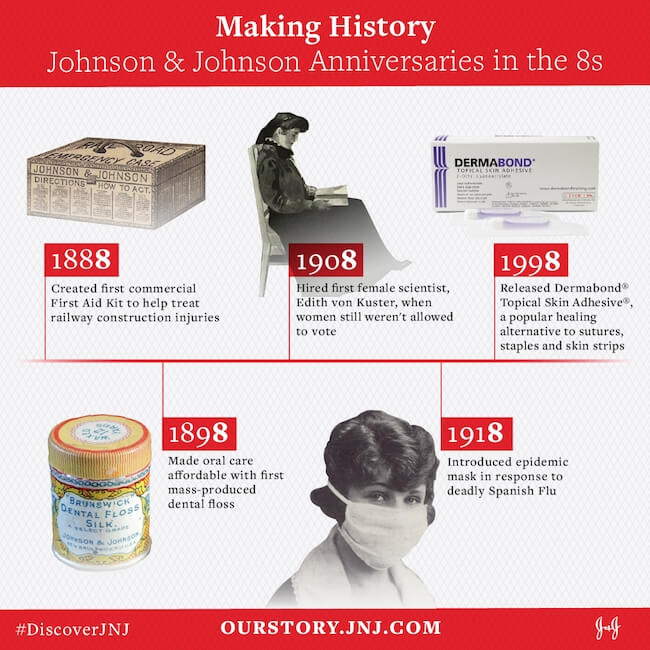 milestones in health from Johnson & Johnson