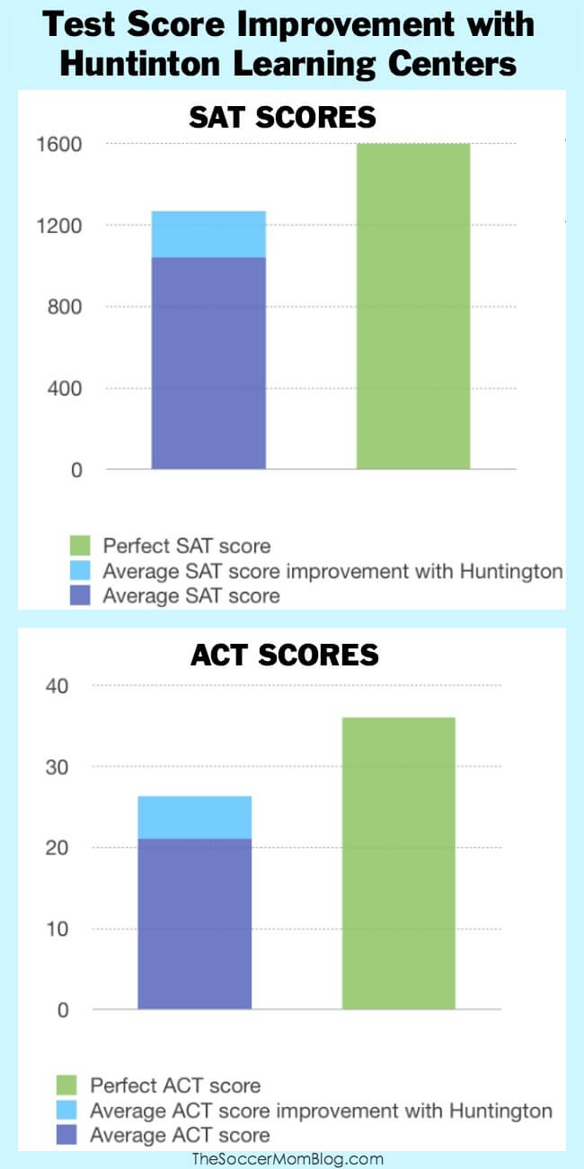 How much can Huntington Learning Centers improve test scores