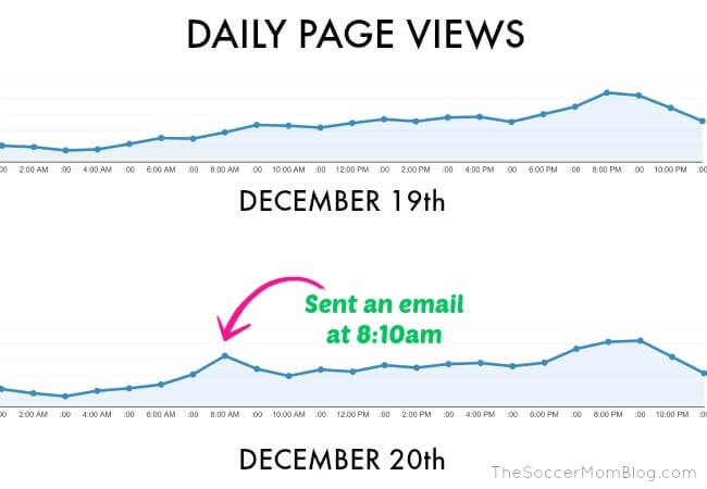 Daily Pageview chart showing spike when an newsletter is sent
