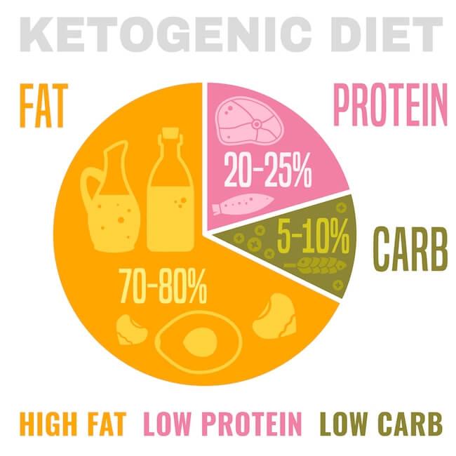 Keto macros: fats, protein, carbs