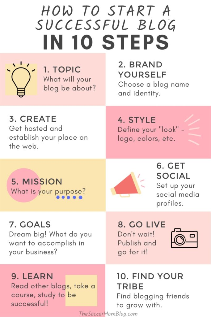 infographic with 10 steps to start a blog
